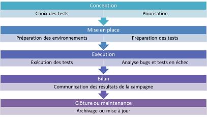 etapes campagne2