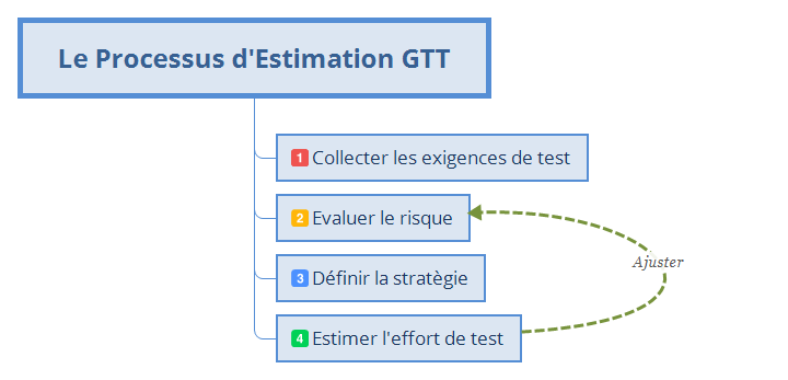 https://greattest.fr/comment-estimer-un-projet-de-test-2/