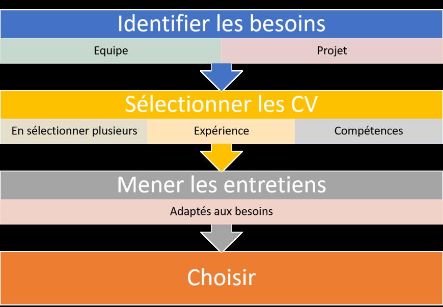 Recruter_testeur
