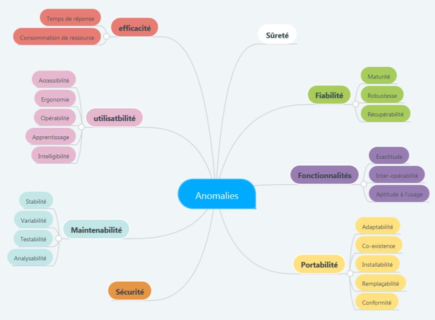 anomalies-ISO