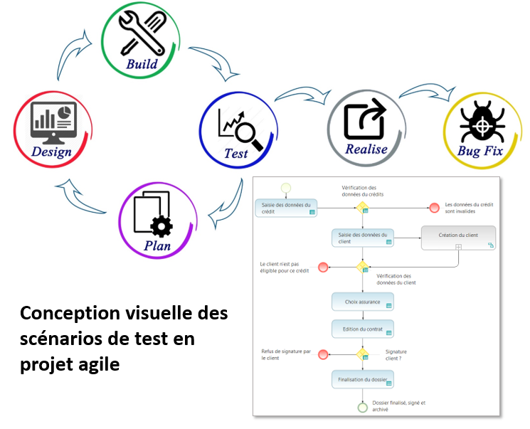 Conception visuelle des tests en agile