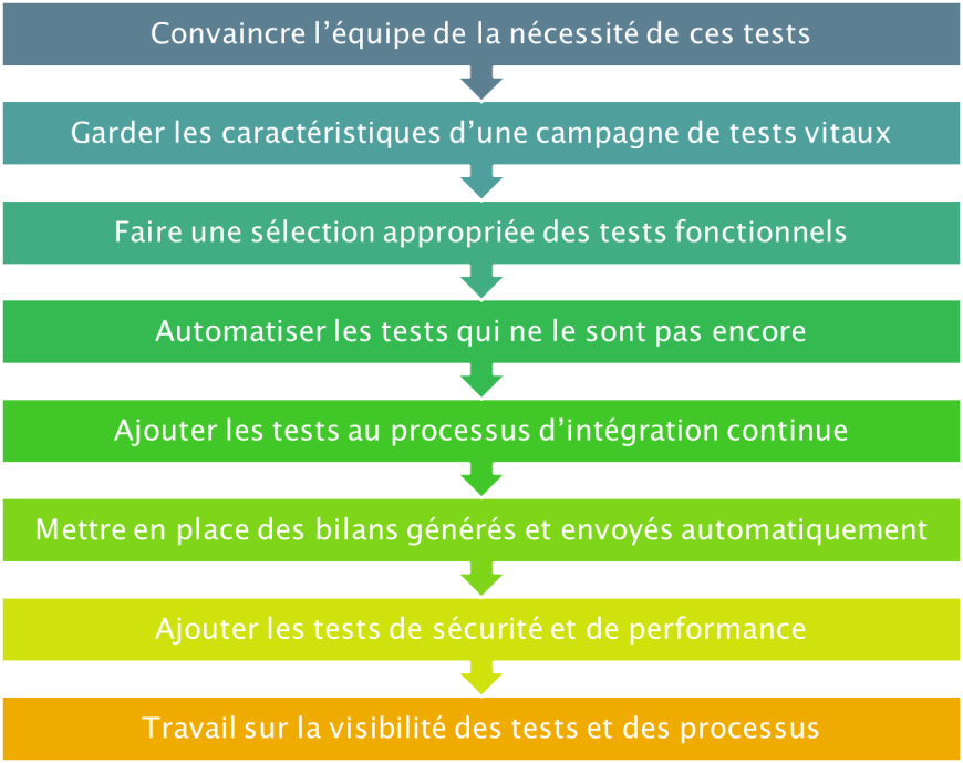 processus_Tests_IC