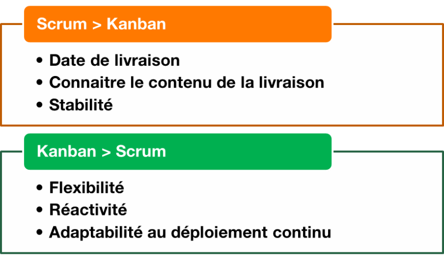 Passer su Scrum au Kanban – Attention à l_éparpillement