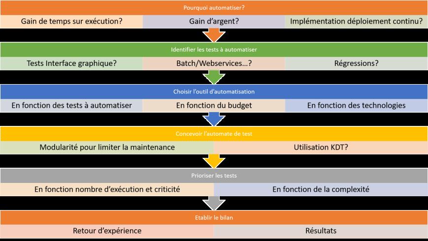 Stratégie automatisation des tests