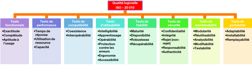 ISO-25010