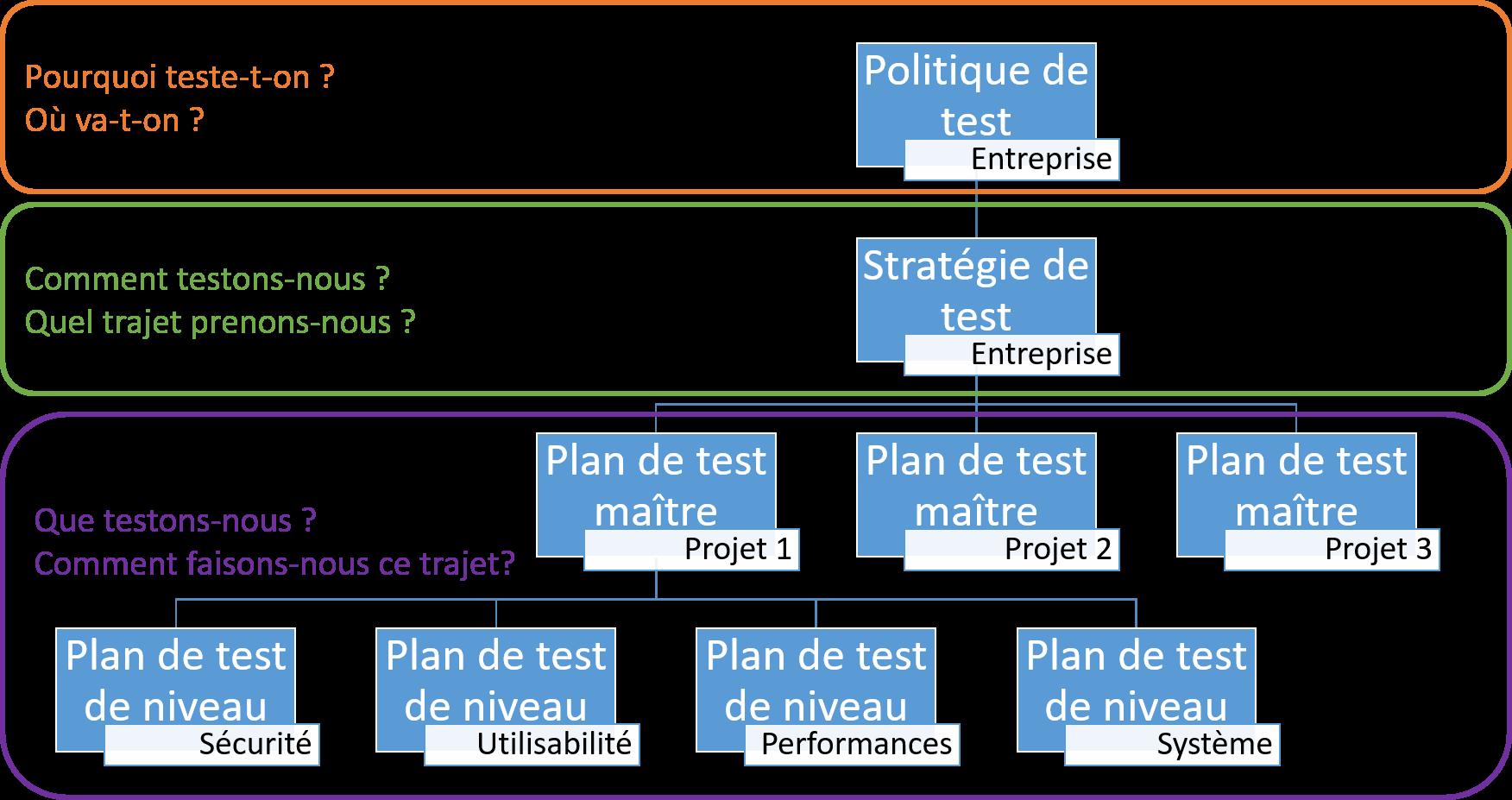 Poli-stratégie-plan